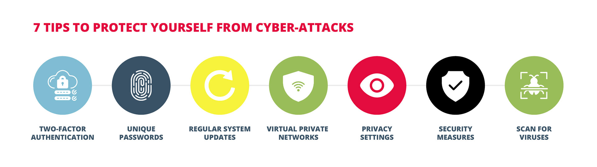 7 TIPS TO PROTECT YOURSELF FROM CYBER-ATTACKS