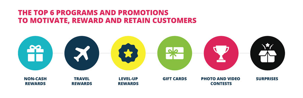 The top six programs and promotions to motivate, reward and retain customers